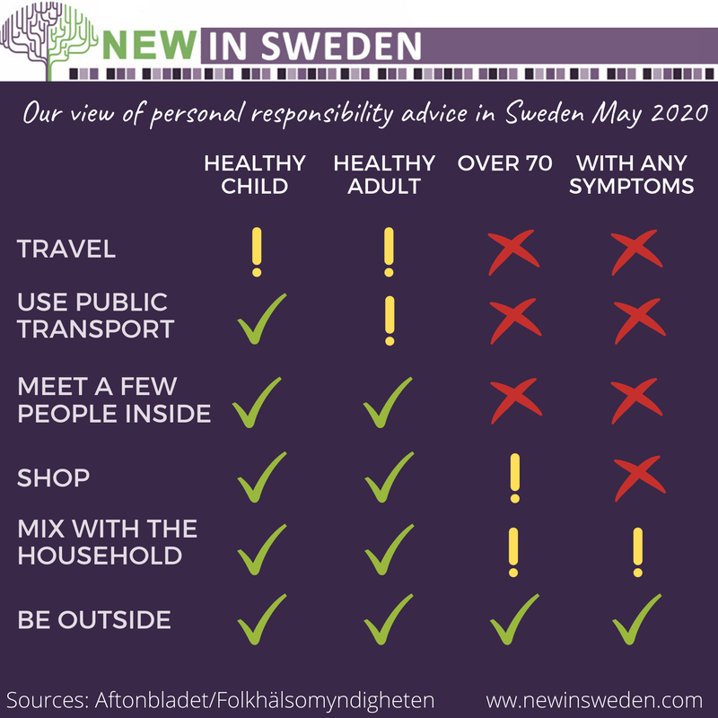 Sweden's covid-19 advice - New in Sweden
